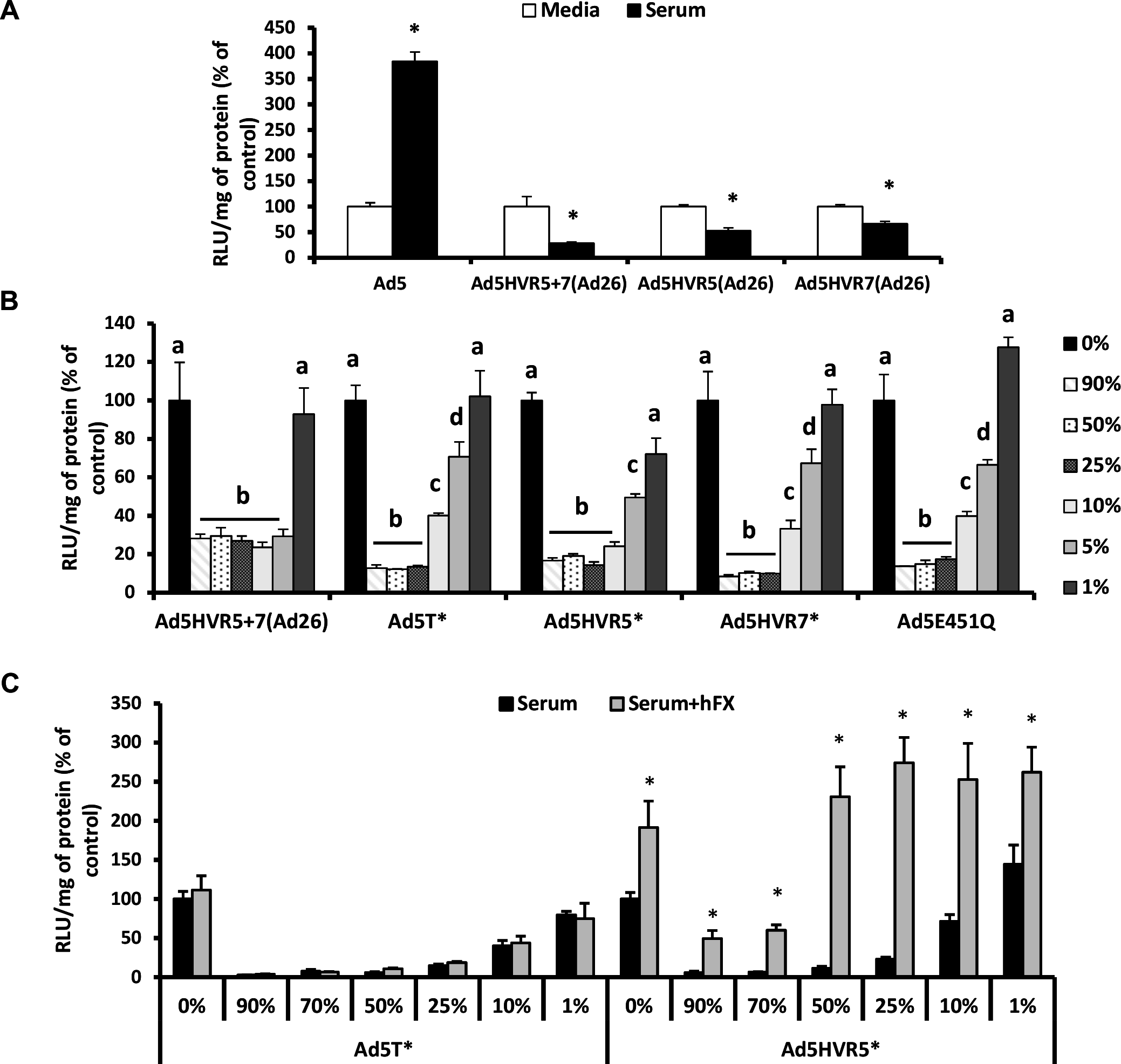 Neutralisation of FX-binding deficient Ad5 vectors by naïve murine serum.