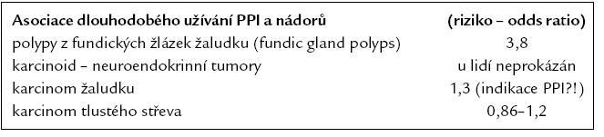 Riziko (odds ratio) výskytu nádorů gastrointestinálního traktu u dlouhodobého užívání PPI.