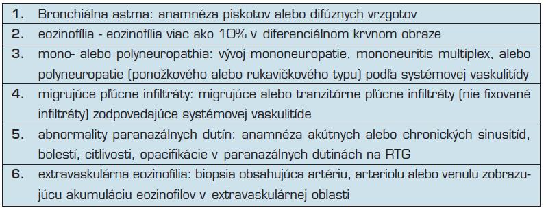 Kritéria pre Churgov-Straussovej syndróm podľa ACR (7).