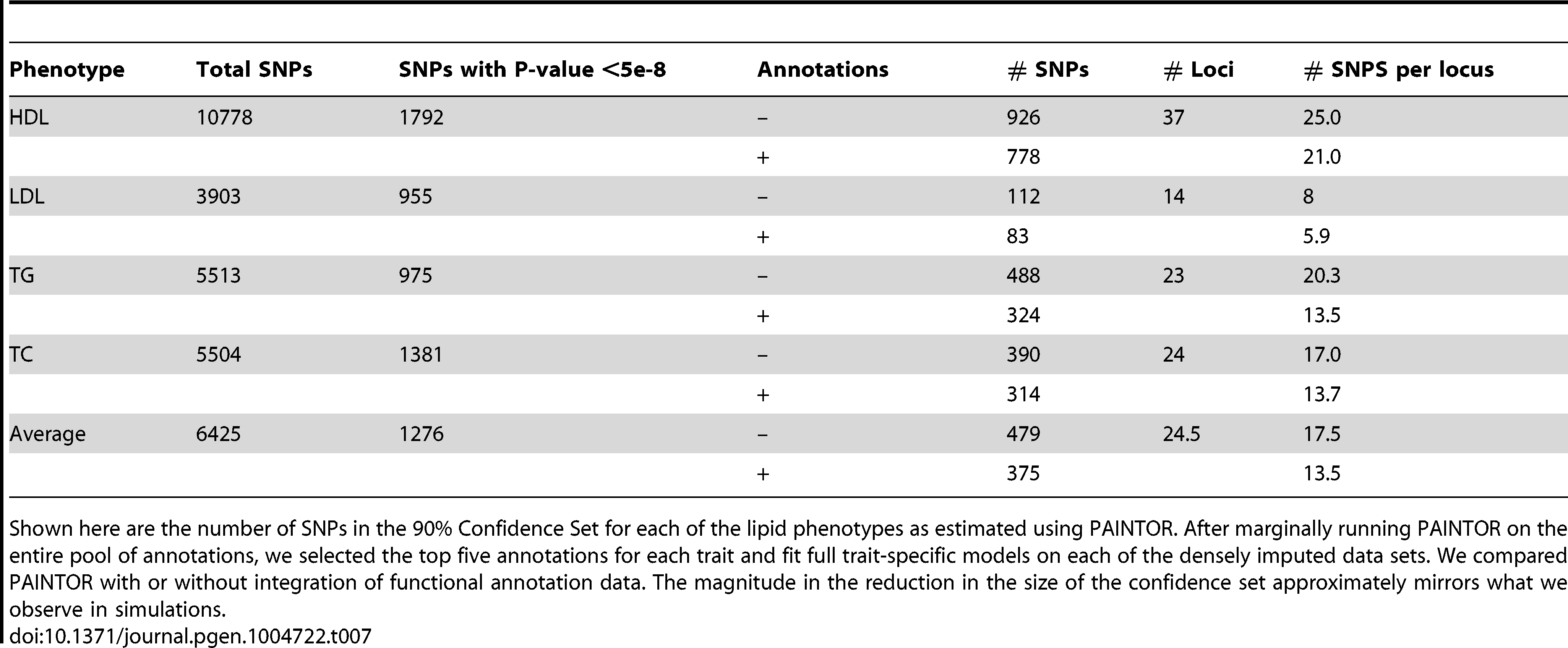 Reduction in the number of SNPs in the 90% Credible Set after incorporating functional annotations.