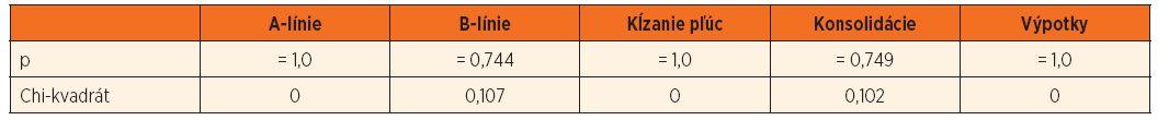 Porovnanie LUS nálezov u detí na umelej pľúcnej ventilácii a krátko po extubácii.