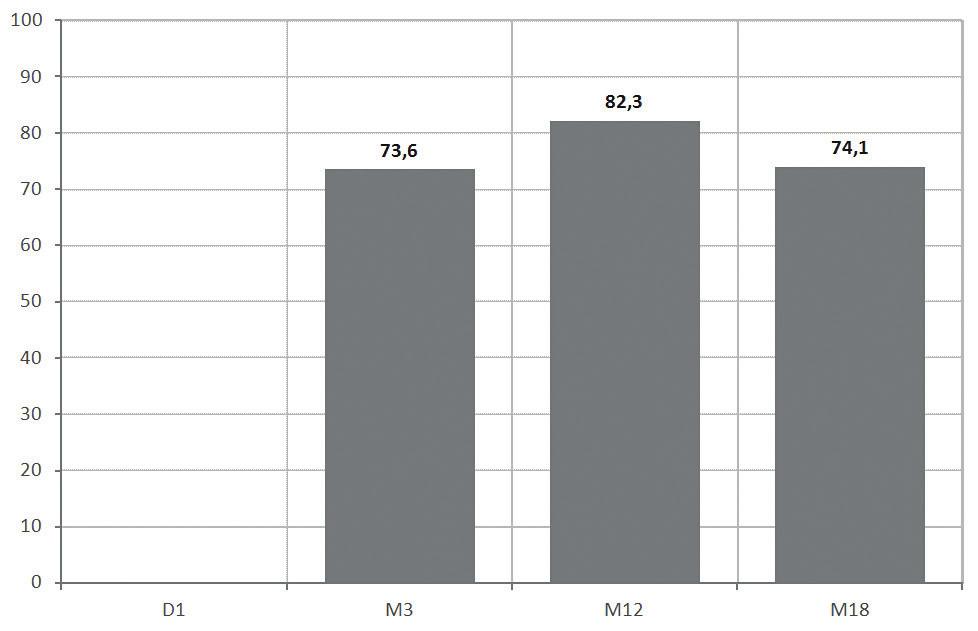 TS-VAS (D1 – počátek studie; M3 – kontrola po 3 měsících studie; M12 – kontrola po 12 měsících studie; M18 – kontrola po 18 měsících studie)