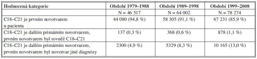 Kolorektální karcinom jako další primární nádor pacienta dle dat NOR