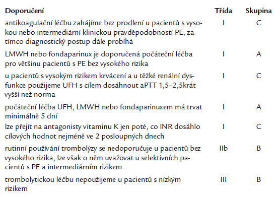Počáteční léčba plicní embolie bez vysokého rizika [1].