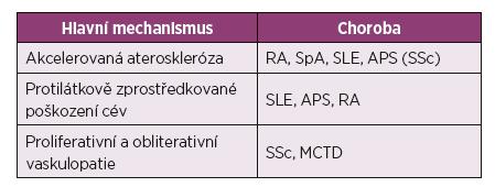 Rozdílné cévní patologie u jednotlivých autoimunitních onemocnění.