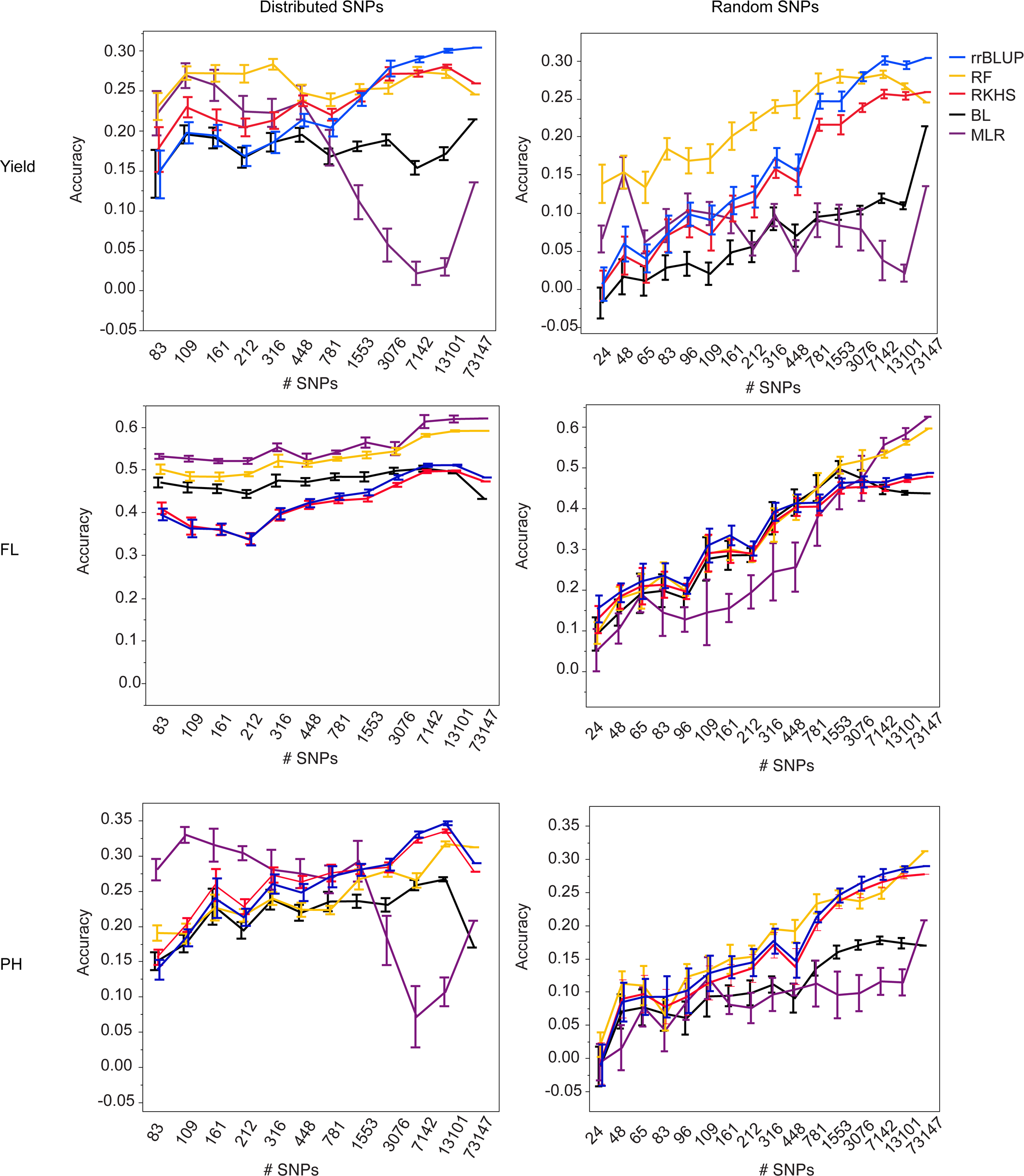 Mean accuracies of cross-validation for prediction of grain yield (Kg/ha) (top row), flowering time (days to 50% flowering) (middle row), and plant height (cm) (bottom row) in the 2012 dry season, using 10 selections of SNP subsets either distributed evenly throughout the genome (right column) or chosen at random (left column) and five different statistical methods, error bars constructed using 1 standard error from the mean.