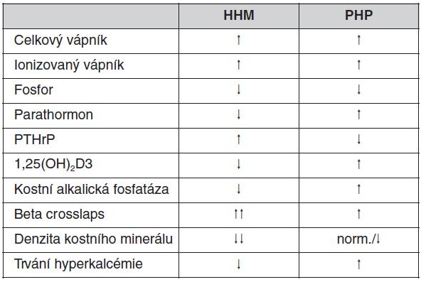 Diferenciální diagnostika mezi humorální hyperkalcémií u malignit (HHM) a primární hyperparatyreózou (PHP)