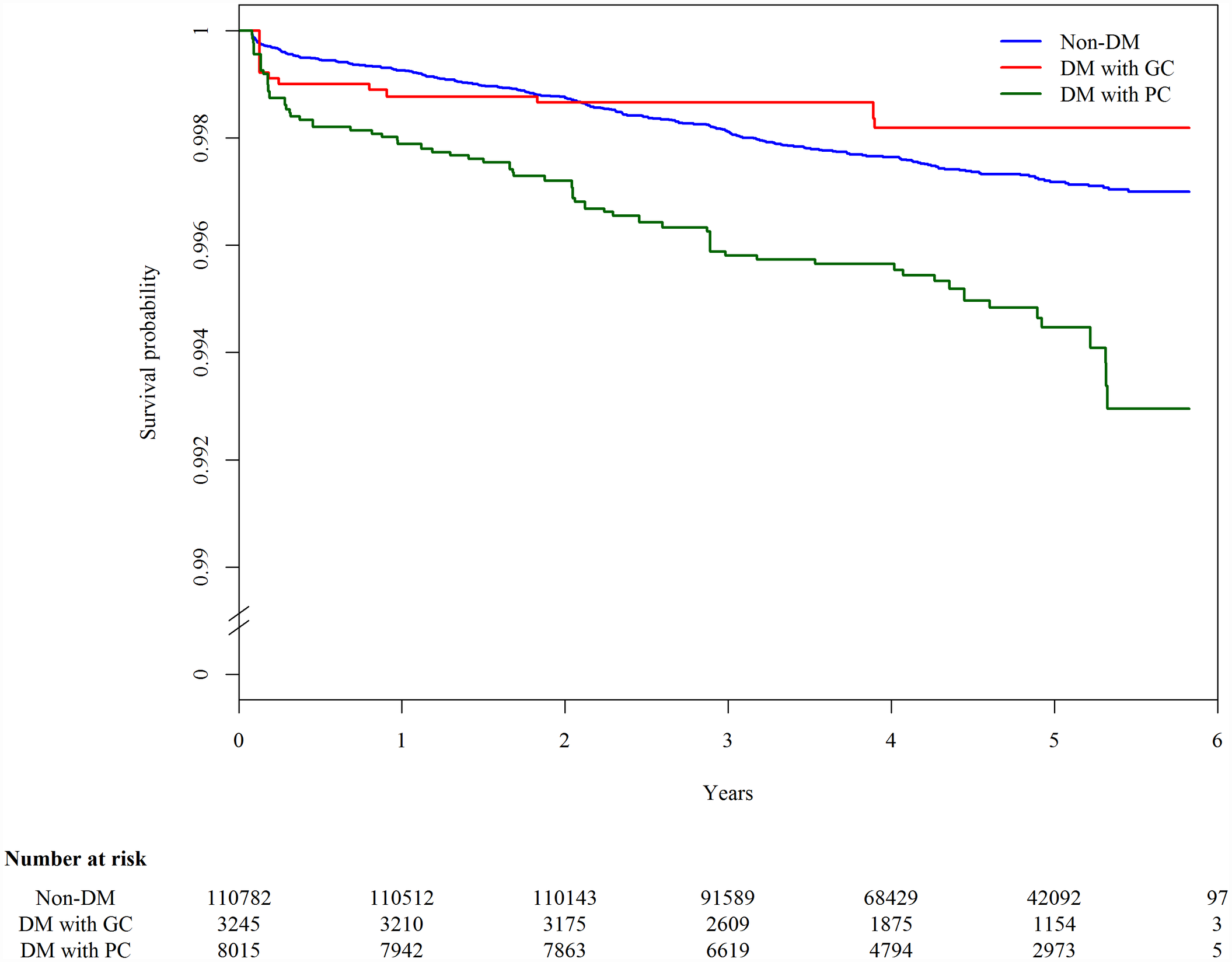 Kaplan-Meier plot of tuberculosis-free survival by diabetes mellitus and glycemic control status, adjusted for age.