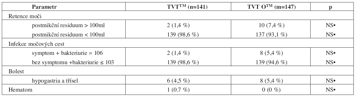 Výsledky vybraných pooperačních kompliací v časném pooperačním období (1.–7. pooperační den) operované populace žen technikou TVTTM a TVT OTM