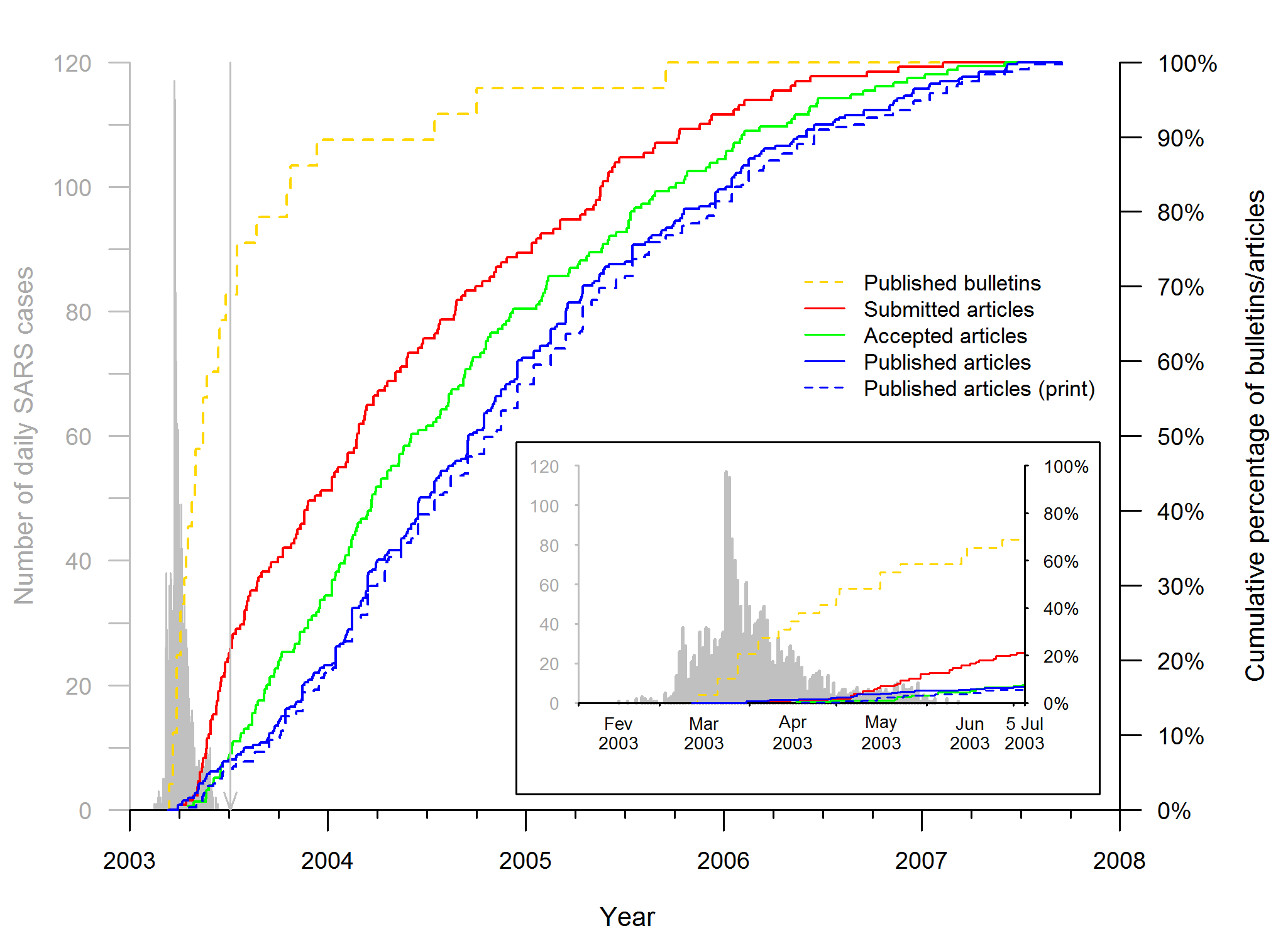 Timeline of SARS epidemiology publications on the Hong Kong and Toronto epidemic.