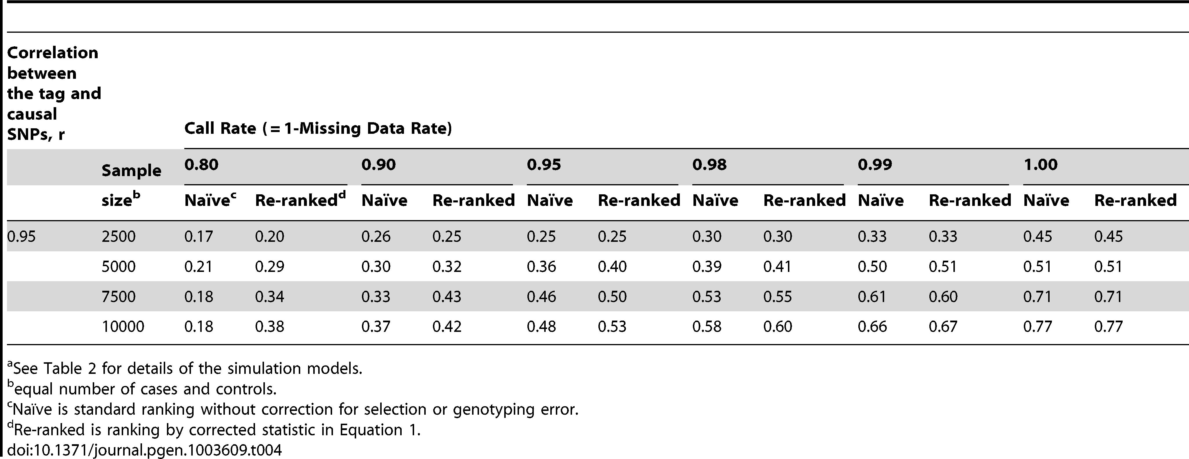 Localization success rates for simulation Scenarios 5<em class=&quot;ref&quot;>a</em>.
