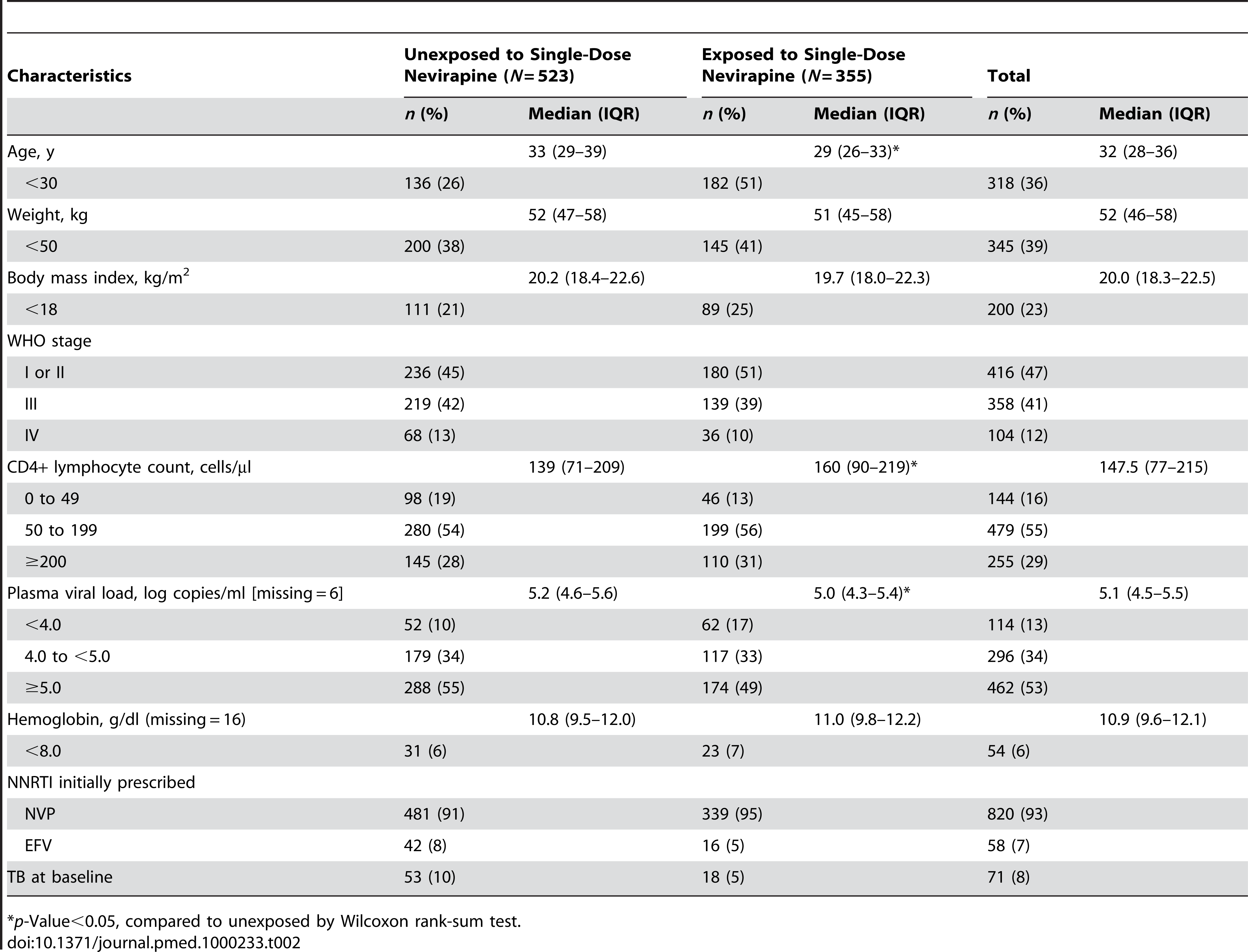 Baseline characteristics of participants enrolled by prior exposure to single-dose nevirapine in the NNRTI Response Study—Zambia, Kenya, Thailand (2005–2008).
