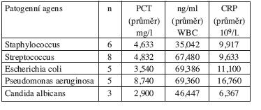 Hodnoty PCT ve vztahu k nejčastějším izolovaným patogenním agens.