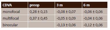 průměrná monokulární CDVA ( logMAR)