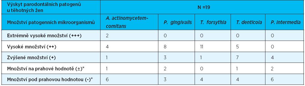 Výskyt parodontálních patogenů u těhotných žen