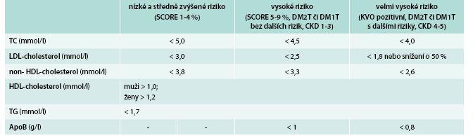 Cílové a optimální hodnoty plazmatických lipidů a apoliproteinů podle doporučení evropských společností z roku 2011