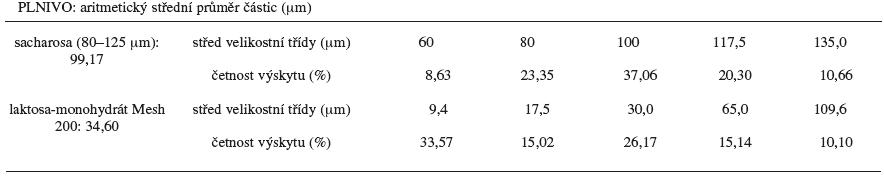 Distribuce velikosti částic použitých plniv