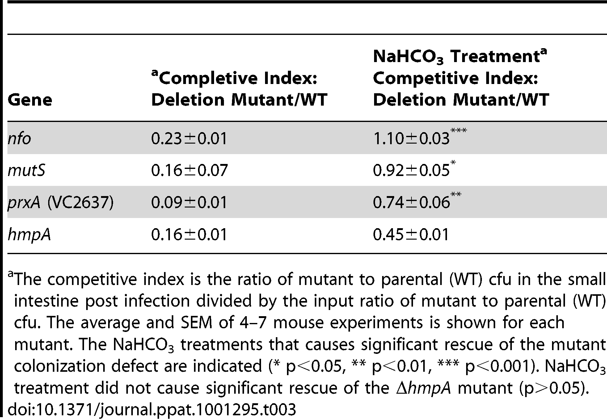 Effect of NaHCO<sub>3</sub> on mutant <i>V. cholerae</i> ability to colonize the infant mouse intestine in competition with the parental strain (wild type).