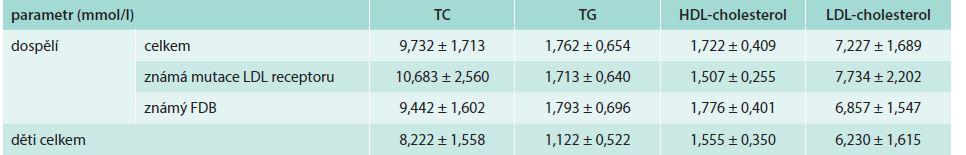 Srovnání lipidogramů různých podskupin našeho souboru