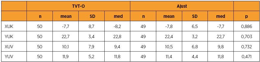 Porovnání předoperačního uložení uretrovezikální junkce v klidu a při Valsalvově manévru