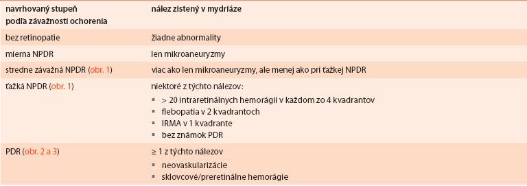 Navrhovaná medzinárodná klasifikácia diabetickej retinopatie podľa závažnosti nálezu (obr. 1, obr. 2, obr. 3)
