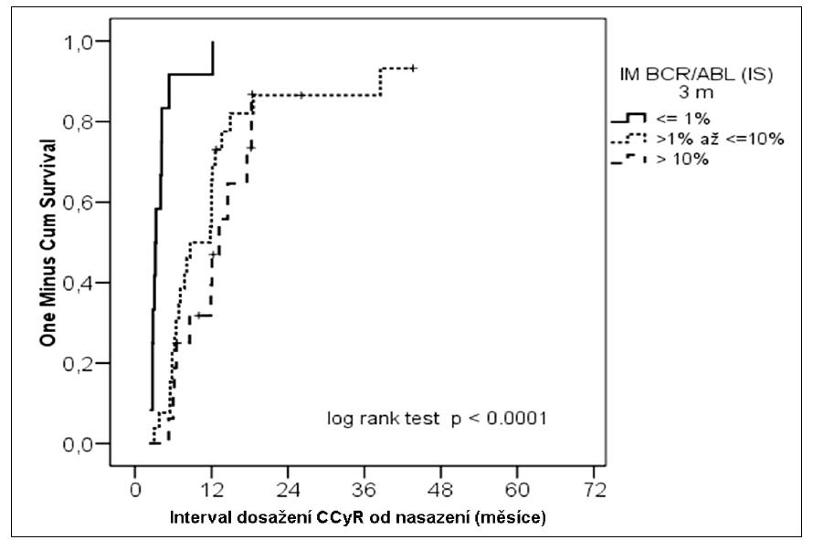 Kumulativní pravděpodobnost dosažení CCγR podle molekulární odpovědi ve 3. měsíci léčby.