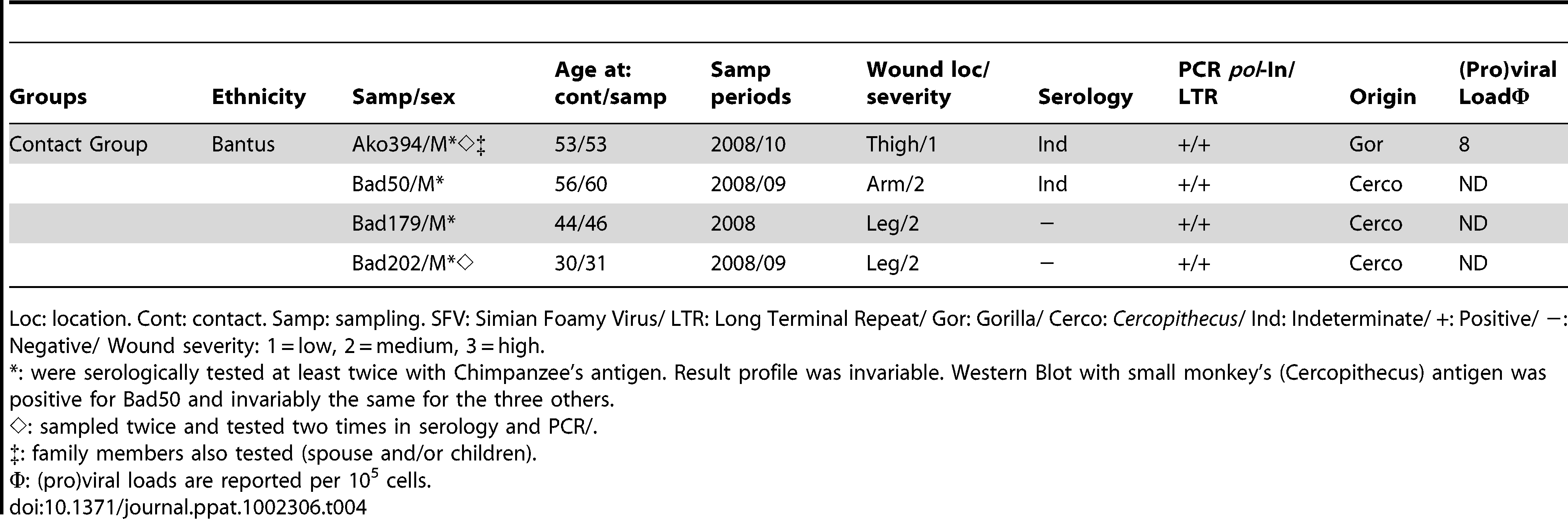 "Epidemiological and ""non-classical"" biological features of SFV infected humans in contact group."