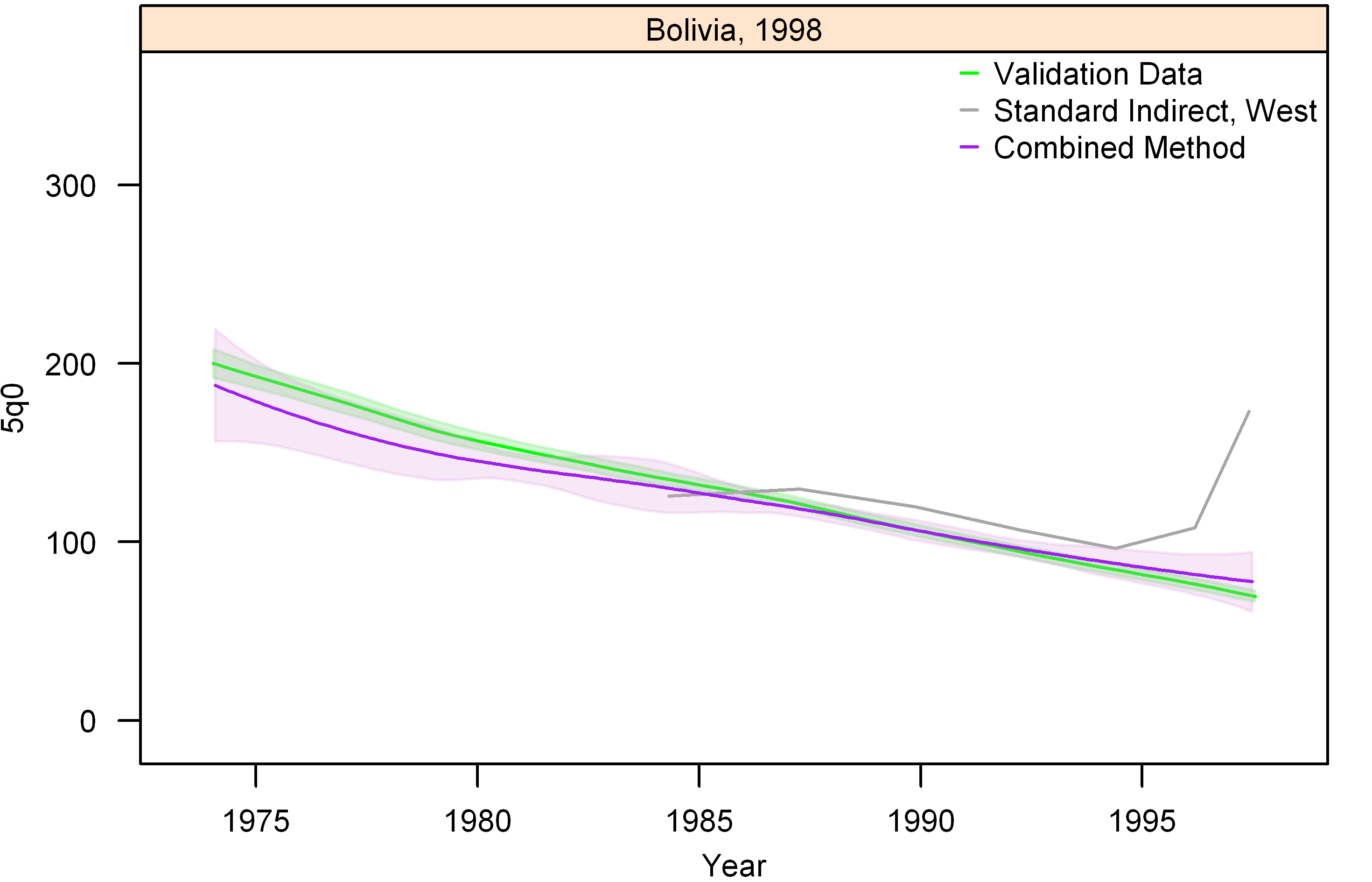 Graphs of estimates from summary birth histories using the best-performing combined method and the standard indirect (West) method. Section I, Bolivia, 1998.