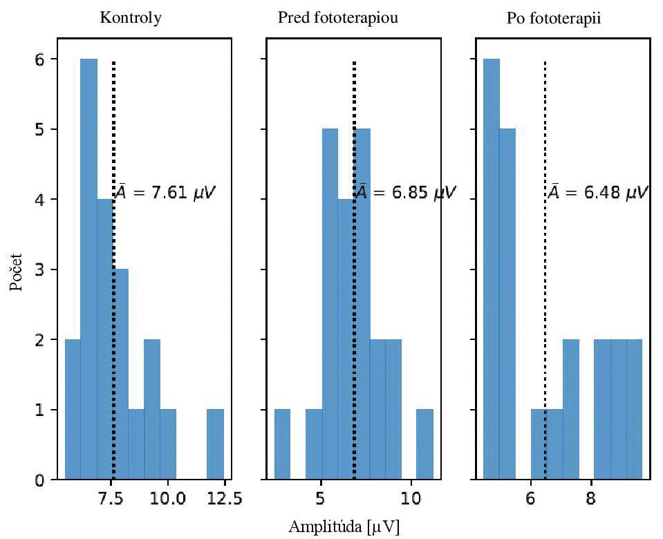 Rozdelenie amplitúdy nameraného signálu kontrolnej skupiny a pacientov. Priemerná hodnota (prerušovaná čiara) je po fototerapii nižšia ako pred fototerapiou. Distribúcie sú pri kontrolách a po fototerapii kvalitatívne podobné; obe rozdelenia majú iba jedno maximum, jeho argument je posunutý doľava oproti priemeru.