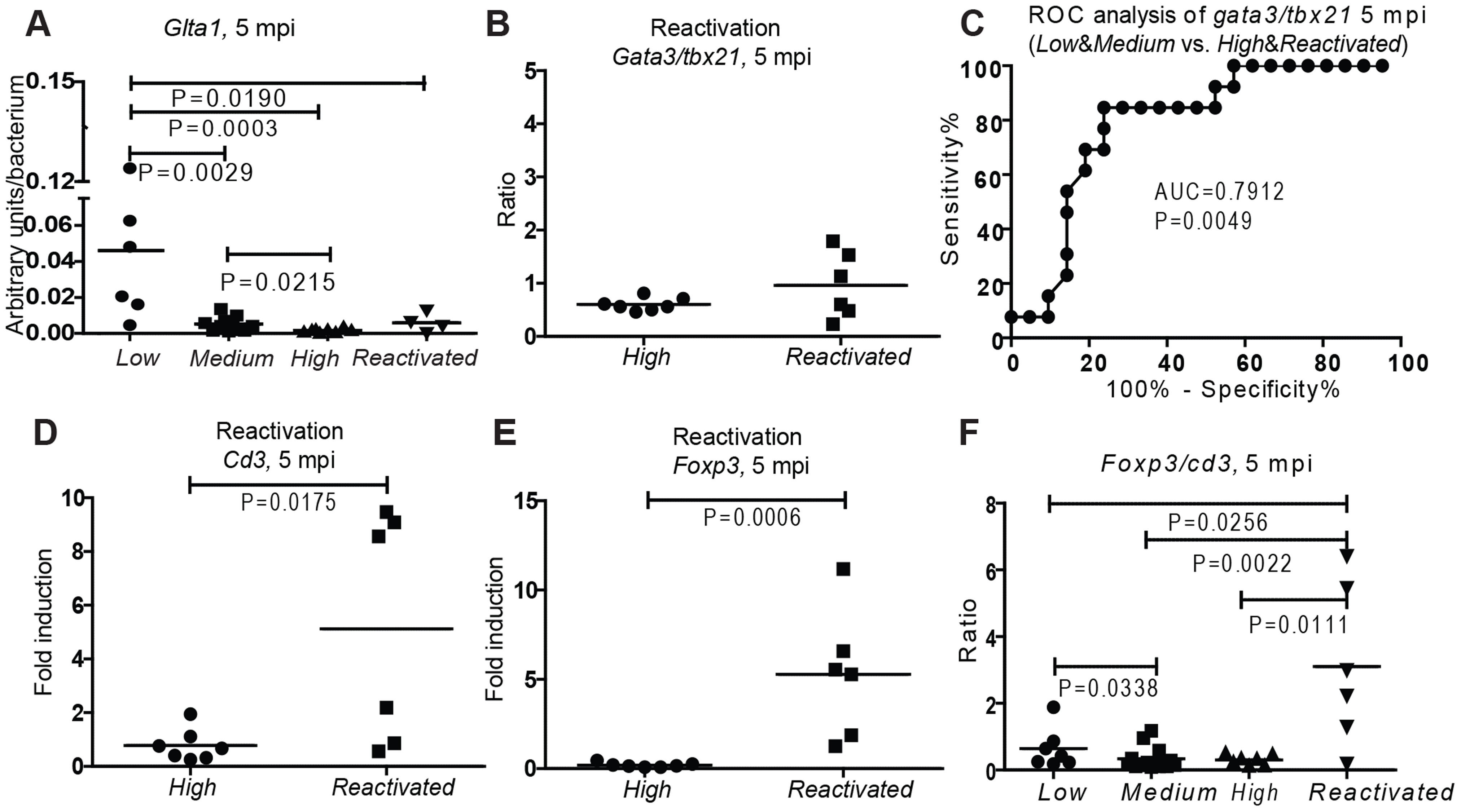 Low Th2/Th1 and high Treg are associated with activity of disease at late-stage mycobacterial infection.