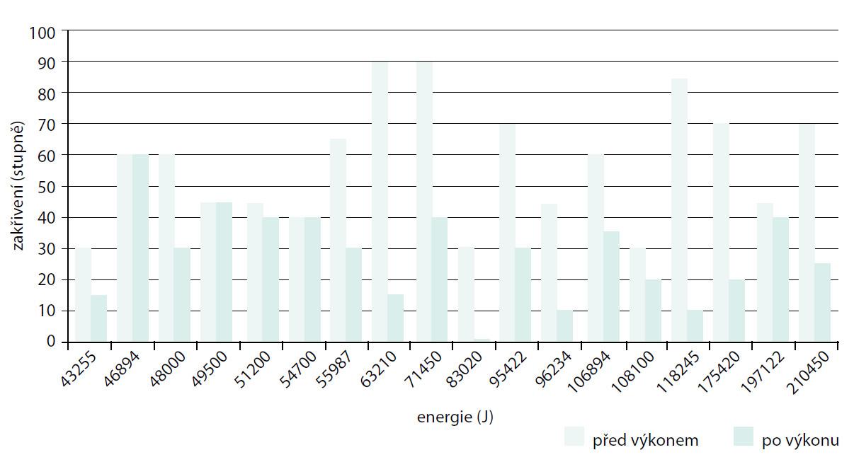 Změny zakřivení před aplikací rázových vln a 3 měsíce po výkonu v závislosti na aplikované energii Graph 1. Improvement curvature before and 3 months after treatment depending on dose of energy