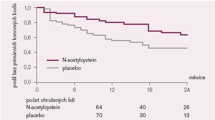 2letá prognóza hemodializovaných nemocných léčených PCI. Randomizované srovnání nemocných léčených preventivně NAC v dávce 600 mg p.o. 2krát denně [98].