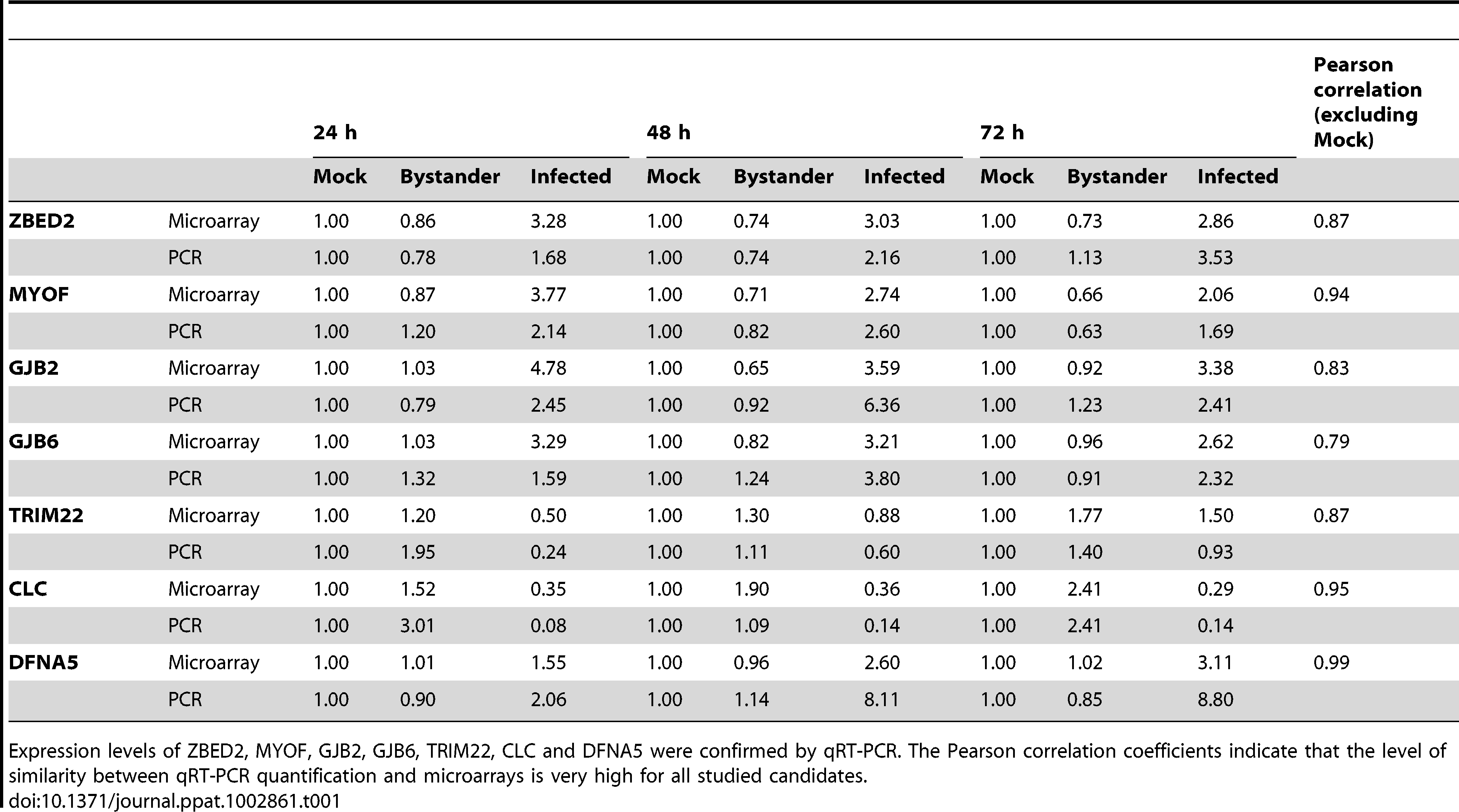 qRT-PCR confirmation of genes of interest identified in the dataset.