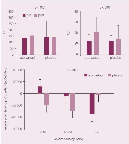 Laboratorní parametry a hodnocení fyzické aktivity podle věku ve studii STOMP.