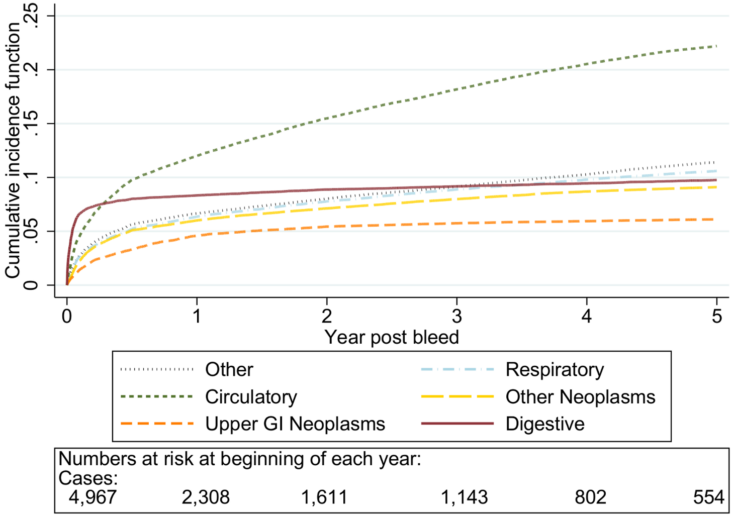 Cumulative incidence function for each cause of death following non-variceal bleeding ≥80 y.