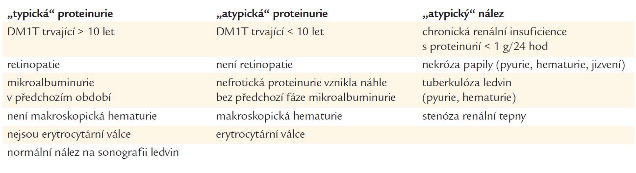 Diferenciální diagnóza proteinurie u diabetika.