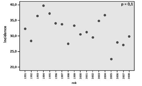 Graf 4d. Incidence Ca cervixu ve věkové skupině 55–59 let