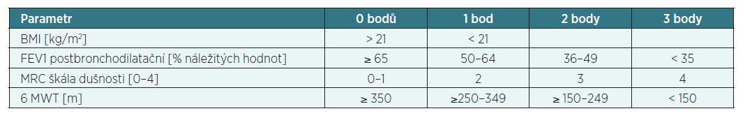 BODE (Body mass index, Obstruction, Dyspnoe, Exrcize) index podle ČPFS