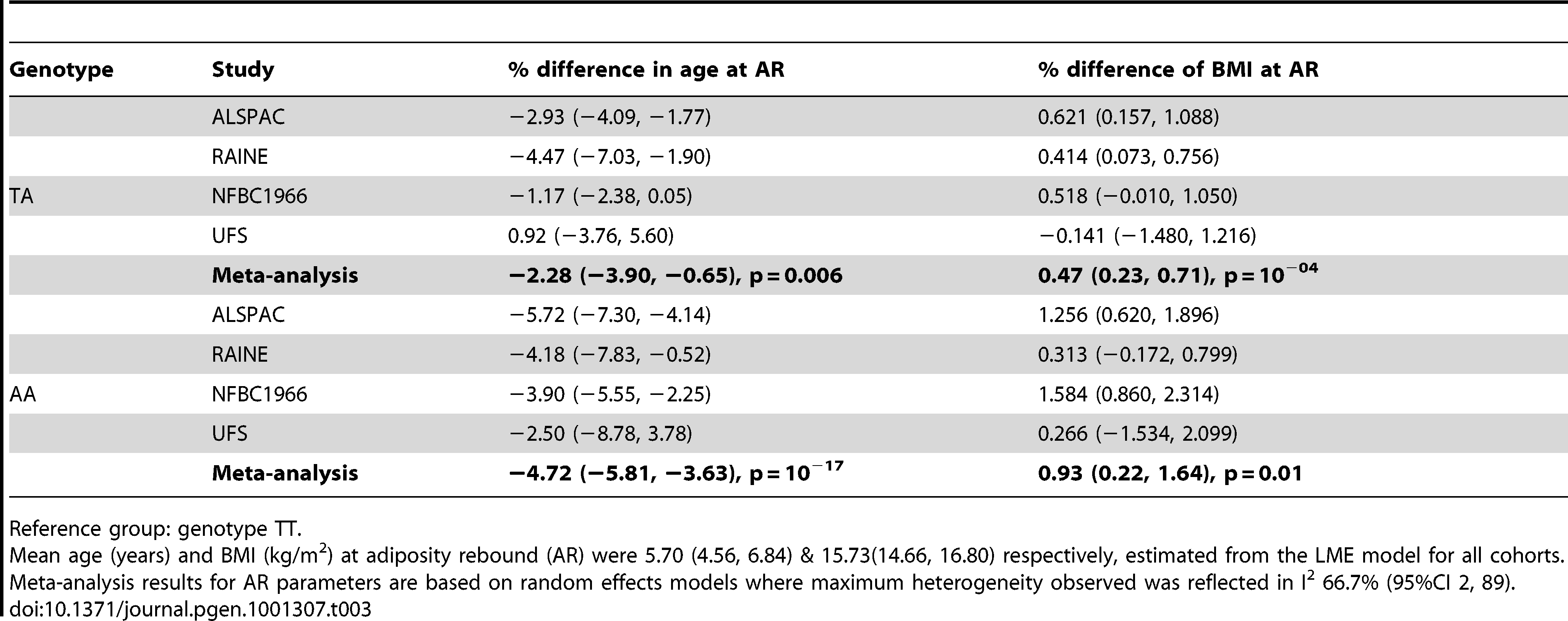 Differences in age and body mass index (BMI) at adiposity rebound (AR) between <i>FTO</i> genotype groups with 95% confidence interval (95% CI).
