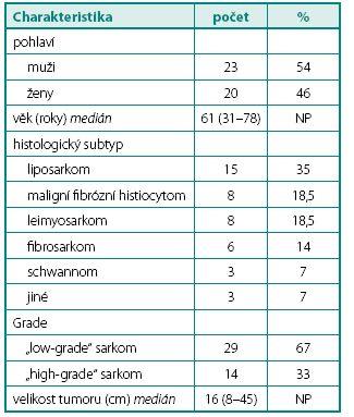 Hlavní charakteristiky pacientů a onemocnění Table 1. Main patient and disease characteristics