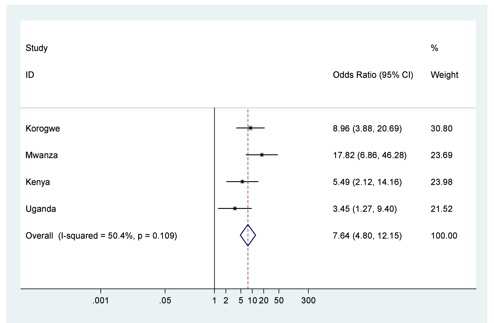 Neonatal mortality outcomes for babies with birth weight <2,500 g compared to babies with birth weight ≥2,500 g.