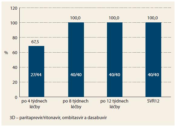 Účinnost 3D léčby u nulových respondérů. Graph 2. Efficacy of 3D treatment in zero responders.