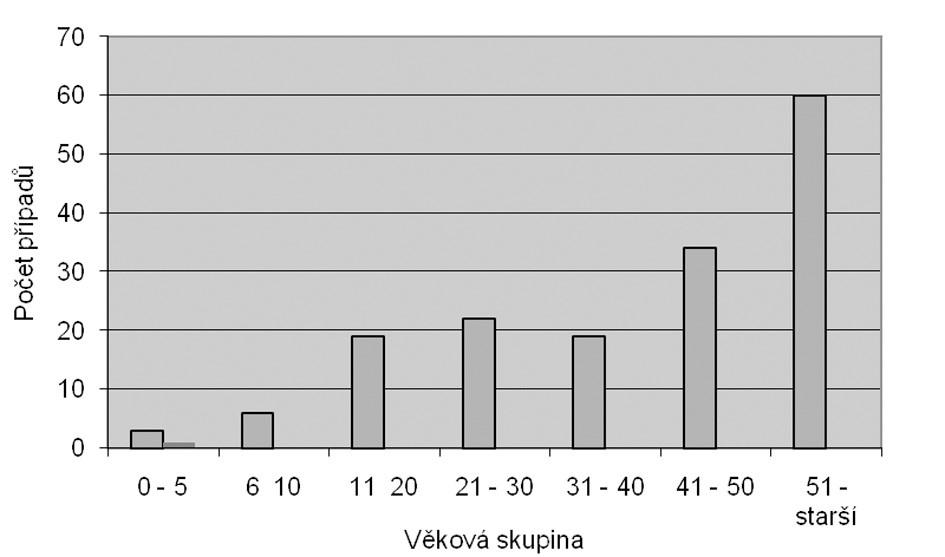 Věková struktura pacientů s KE v letech 2003–2006 Fig. 1. TBE cases by age, 2003–2006