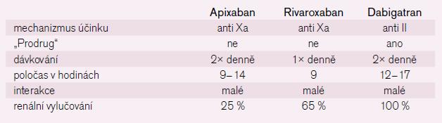 Vlastnosti nových antikoagulačních látek.
