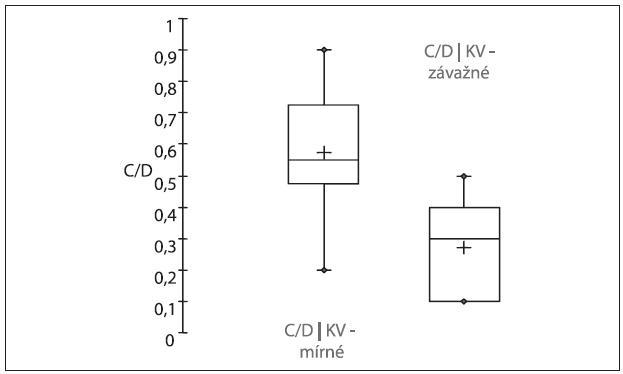 Krabicový graf zobrazující hodnoty parametru C/D ve skupině PEX glaukomu