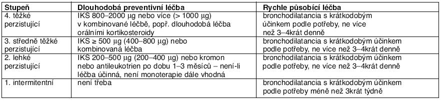 Léčba nemocných s asthma bronchiale