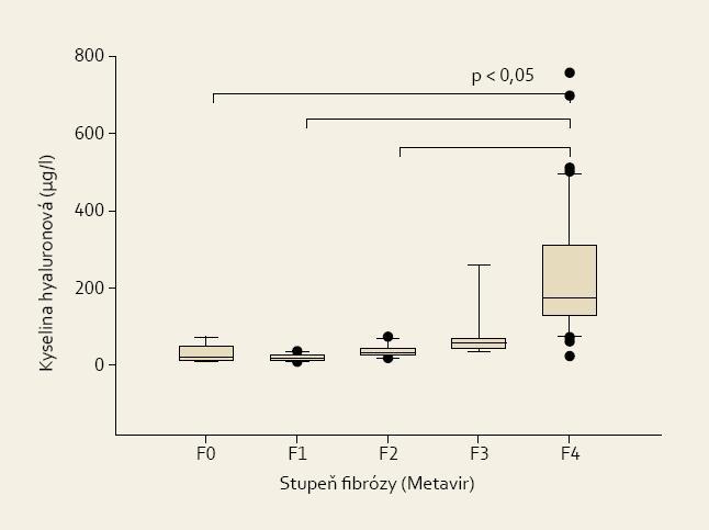 Sérové koncentrace hyaluronové kyseliny u s pacientů různým stupněm jaterní fibrózy.<br> Fig. 2. Serum concentrations of hyaluronic acid in patients with various degrees of liver fibrosis.