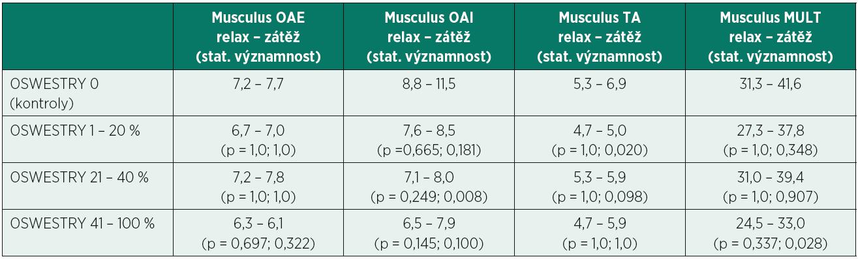 Průměrné hodnoty tloušťky (mm) stabilizačních svalů bederní páteře v klidovém stavu (relax) a v zátěži (zátěž) u kontrolní skupiny (OSWESTRY 0) a tří podskupin pacientů s různým stupněm tíže omezení v běžných denních aktivitách (OSWESTRY 1 – 20 %, 21 – 40 %, 41 – 100 %). Statisticky významně nižší hodnoty v tloušťce svalů byly zaznamenány ve třech kombinacích (p < 0,05).