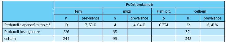 Prevalence ageneze zubů kromě třetích molárů u žen, mužů a u obou pohlaví dohromady