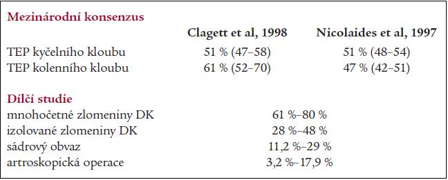 Četnost žilní trombózy prokazované flebografií.